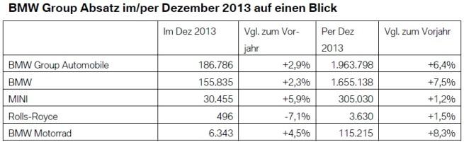 BMW-Group-Absatz-Dezember-2013-weltweit-Verkaufszahlen-Gesamtjahr
