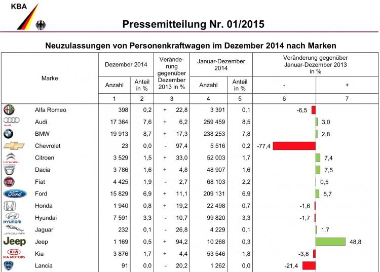 BMW-Group-Absatz-Dezember-Gesamt-Jahr-2014-Deutschland-Verkaufszahlen-KBA-1