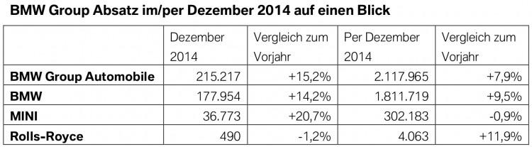 BMW-Group-Absatz-Dezember-Gesamt-Jahr-2014-weltweit-Verkaufszahlen