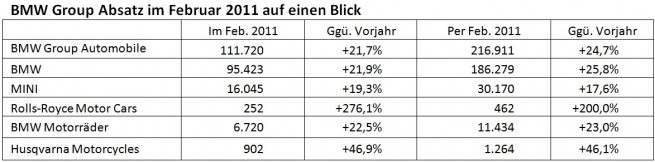 BMW-Group-Absatz-Februar-2011