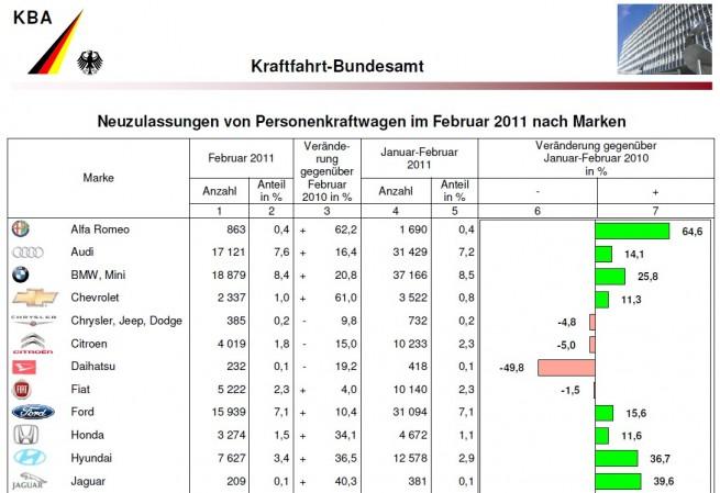BMW-Group-Absatz-Februar-2011-KBA