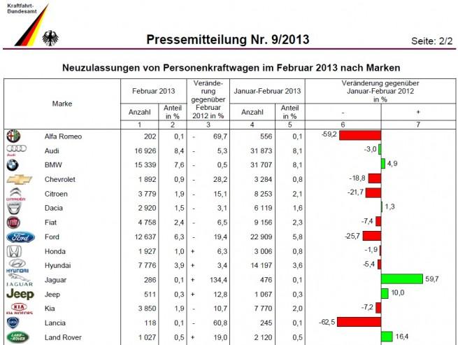 BMW-Group-Absatz-Februar-2013-KBA-Deutschland-1
