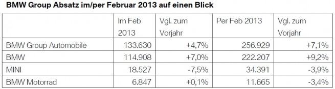 BMW-Group-Absatz-Februar-2013-weltweit-Verkaufszahlen