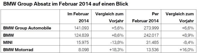 BMW-Group-Absatz-Februar-2014-weltweit-Verkaufszahlen