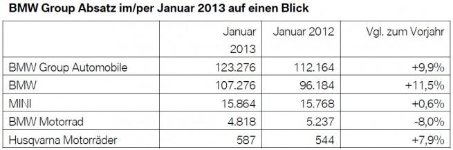 BMW-Group-Absatz-Januar-2013-weltweit-Verkaufszahlen