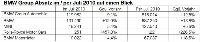 BMW-Group-Absatz-Juli-2010
