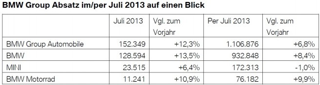 BMW-Group-Absatz-Juli-2013-weltweit-Verkaufszahlen