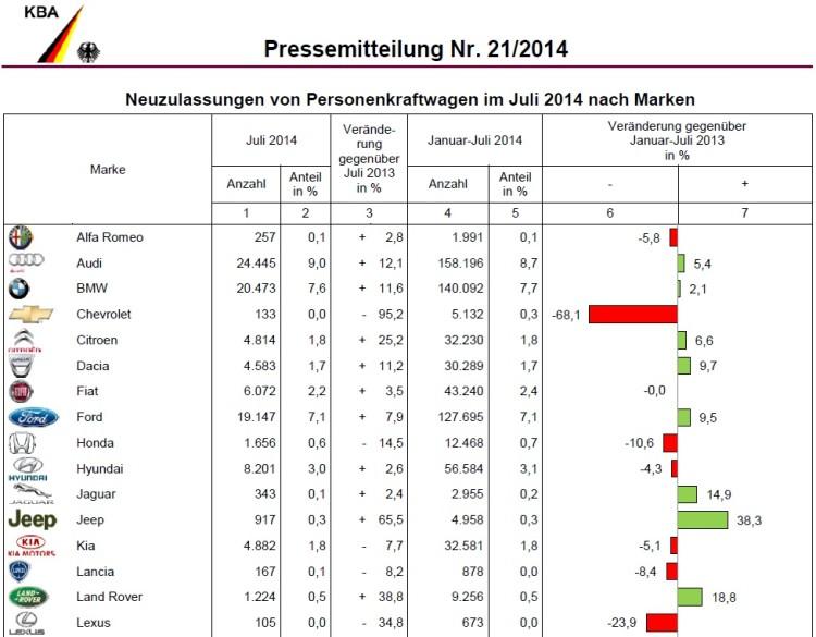 BMW-Group-Absatz-Juli-2014-Deutschland-Verkaufszahlen-KBA-1