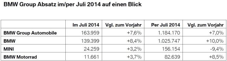 BMW-Group-Absatz-Juli-2014-weltweit-Verkaufszahlen