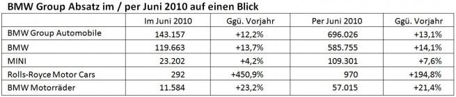 BMW-Group-Absatz-Juni-2010