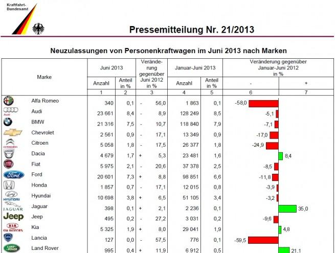 BMW-Group-Absatz-Juni-2013-KBA-Deutschland-1