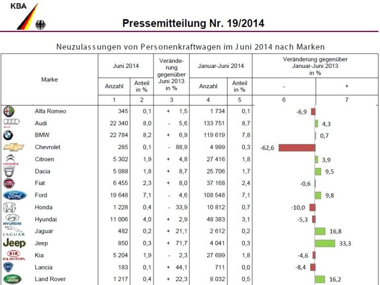 BMW-Group-Absatz-Juni-2014-Deutschland-Verkaufszahlen-KBA-1
