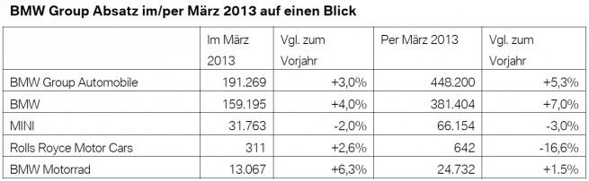 BMW-Group-Absatz-Maerz-2013-Q1-weltweit-Verkaufszahlen