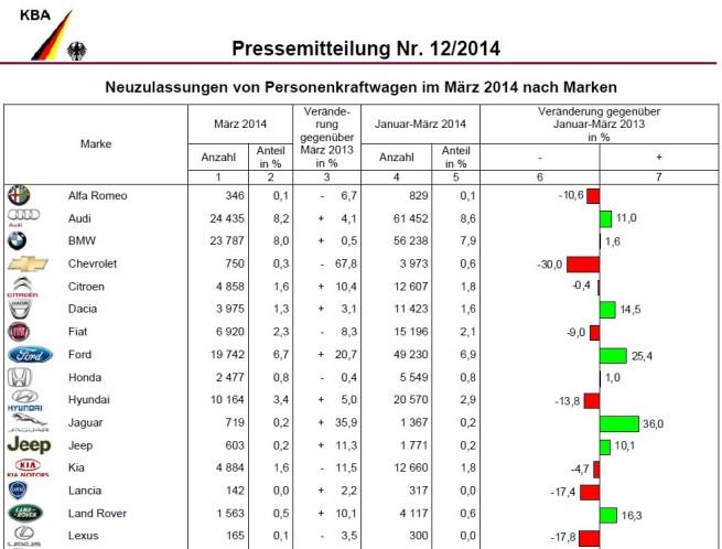 BMW-Group-Absatz-Maerz-2014-Deutschland-Verkaufszahlen-KBA-1
