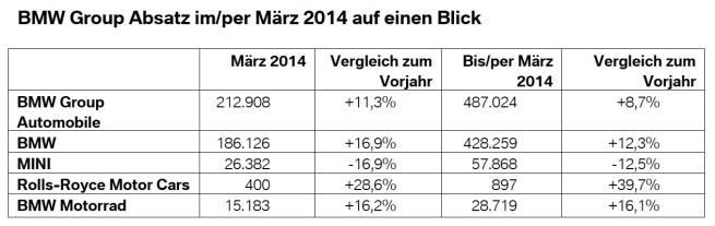 BMW-Group-Absatz-Maerz-2014-Weltweit-Verkaufszahlen