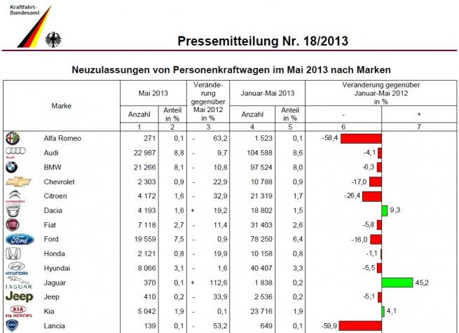 BMW-Group-Absatz-Mai-2013-KBA-Deutschland-1
