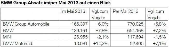 BMW-Group-Absatz-Mai-2013-weltweit-Verkaufszahlen