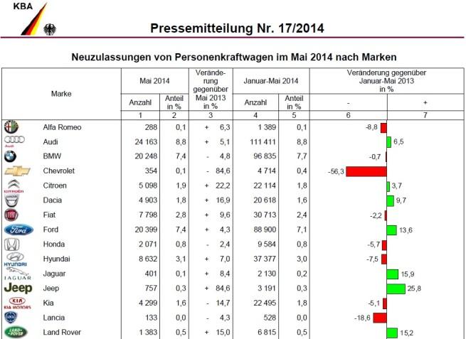 BMW-Group-Absatz-Mai-2014-Deutschland-Verkaufszahlen-KBA-1