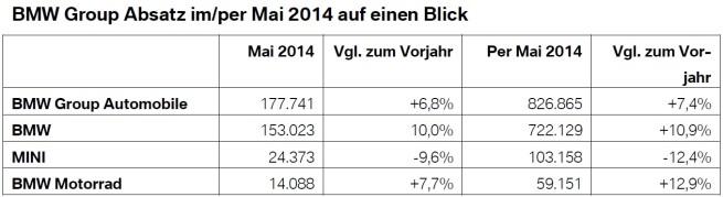 BMW-Group-Absatz-Mai-2014-weltweit-Verkaufszahlen