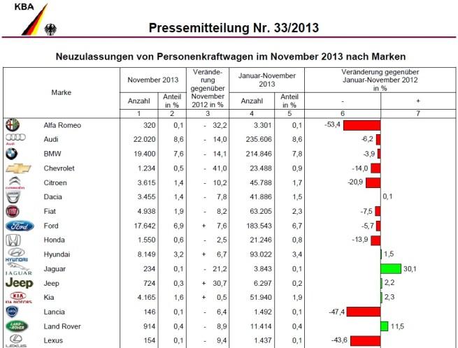BMW-Group-Absatz-November-2013-KBA-Deutschland-1