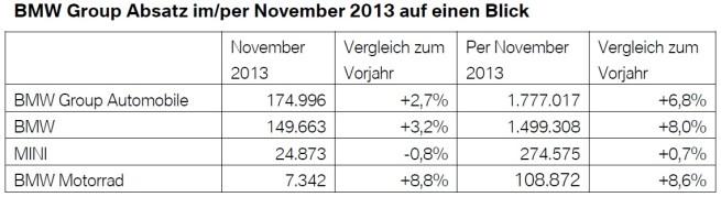 BMW-Group-Absatz-November-2013-weltweit-Verkaufszahlen