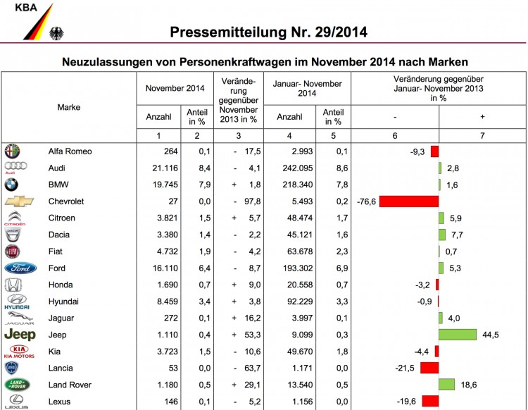 BMW-Group-Absatz-November-2014-Deutschland-Verkaufszahlen-KBA-1