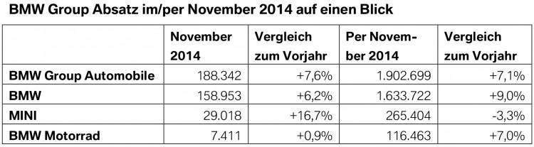 BMW-Group-Absatz-November-2014-weltweit-Verkaufszahlen