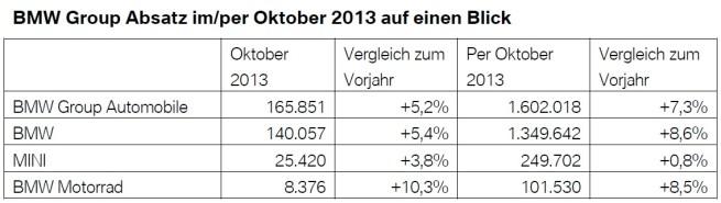 BMW-Group-Absatz-Oktober-2013-weltweit-Verkaufszahlen