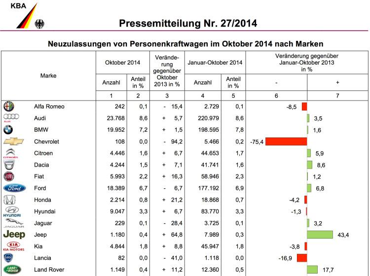 BMW-Group-Absatz-Oktober-2014-Deutschland-Verkaufszahlen-KBA-1