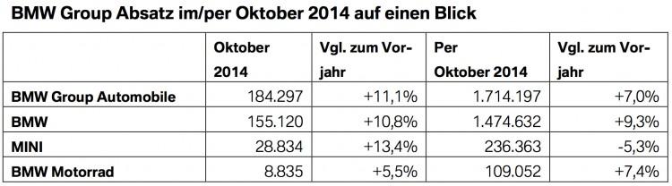 BMW-Group-Absatz-Oktober-2014-weltweit-Verkaufszahlen