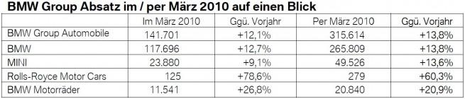 BMW-Group-Absatz-Q1-2010