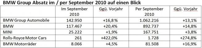 BMW-Group-Absatz-September-2010