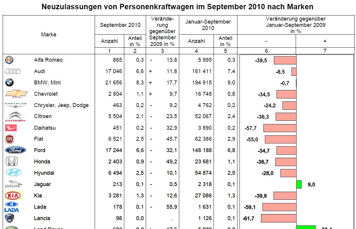 Kba Zahlen Bmw Amp Mini Steigern Sich Im September Um 17 7