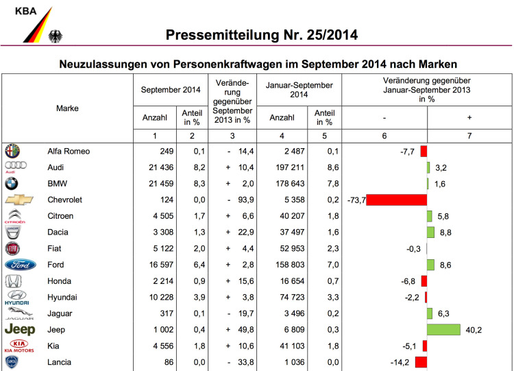 BMW-Group-Absatz-September-2014-Deutschland-Verkaufszahlen-KBA-2