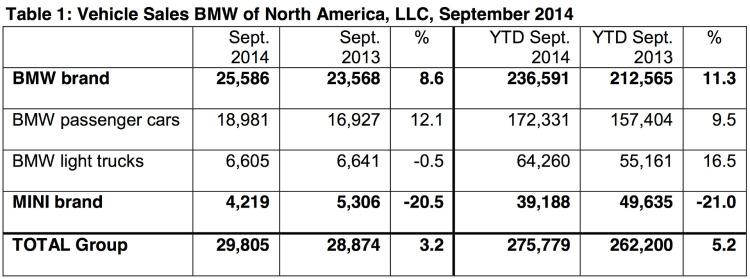 BMW-Group-Absatz-September-2014-USA-Verkaufszahlen