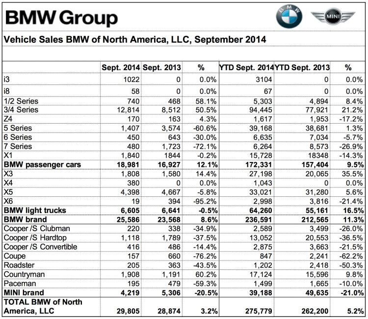 BMW-Group-Absatz-September-2014-USA-Verkaufszahlen-nach-Baureihen