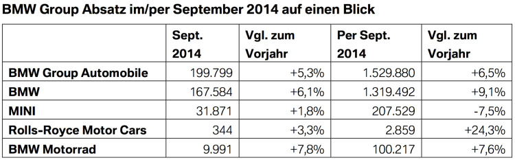 BMW-Group-Absatz-September-2014-weltweit-Verkaufszahlen-Statistik