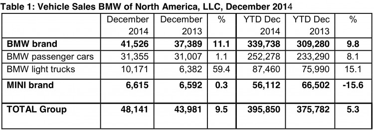 BMW-Group-Absatz-USA-2014-Dezember-Verkaufszahlen-Gesamtjahr
