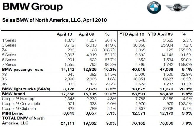 BMW-Group-Absatz-USA-April-2010