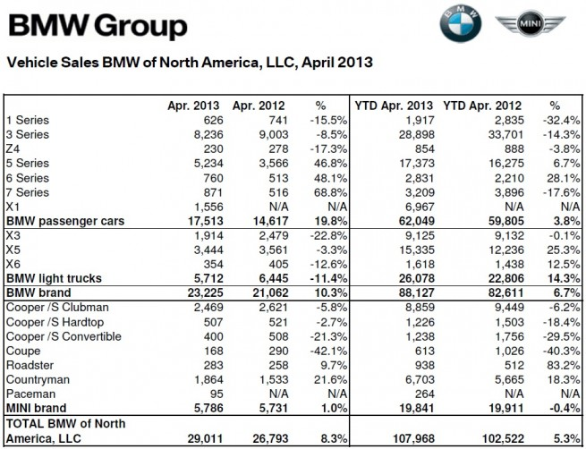 BMW-Group-Absatz-USA-April-2013