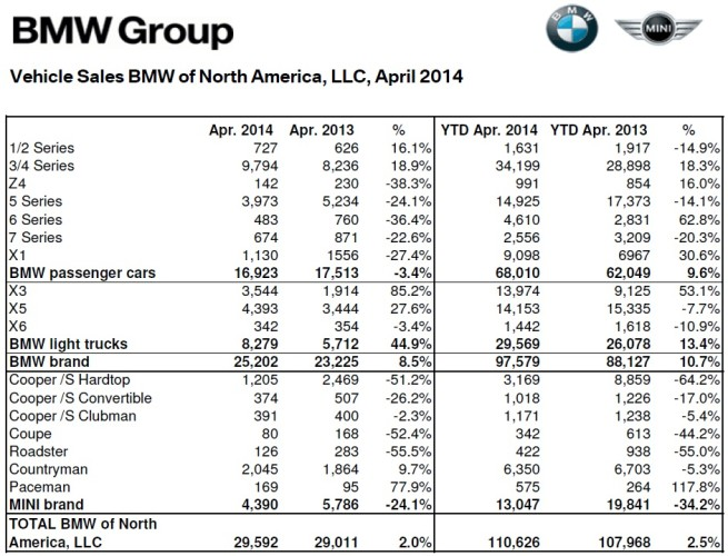 BMW-Group-Absatz-USA-April-2014