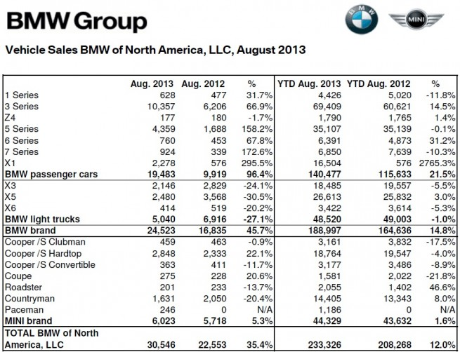BMW-Group-Absatz-USA-August-2013