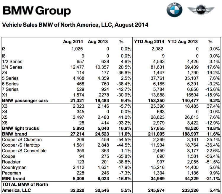 BMW-Group-Absatz-USA-August-2014