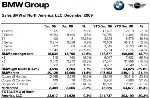 BMW-Group-Absatz-USA-Dezember-2009