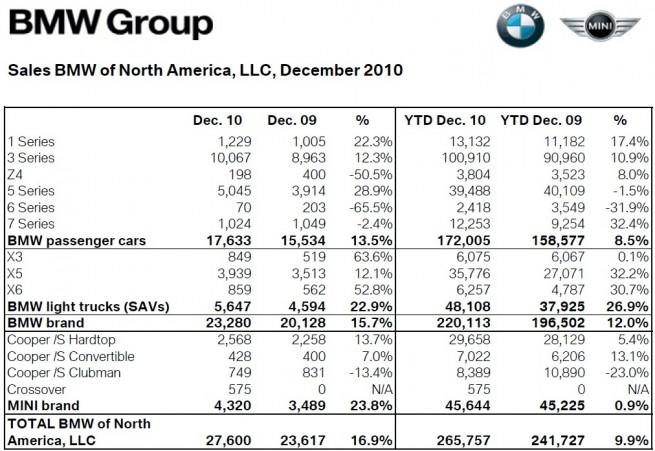 BMW-Group-Absatz-USA-Dezember-2010