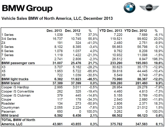 BMW-Group-Absatz-USA-Dezember-2013-Gesamtjahr