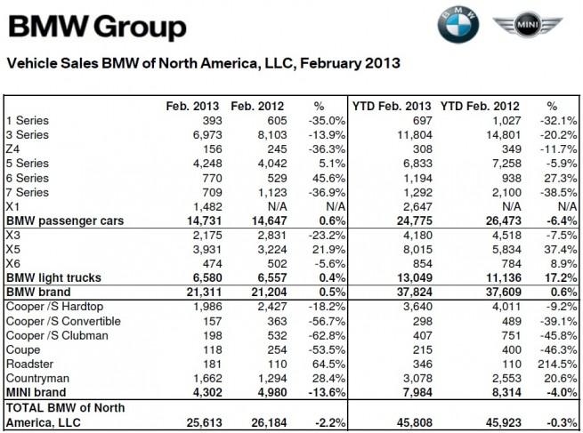 BMW-Group-Absatz-USA-Februar-2013