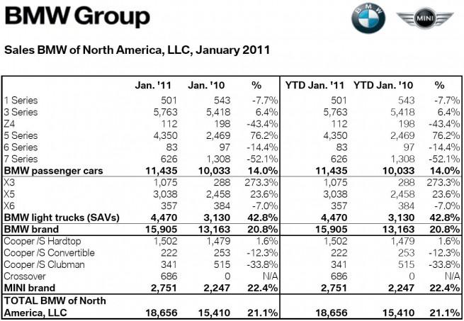 BMW-Group-Absatz-USA-Januar-2011