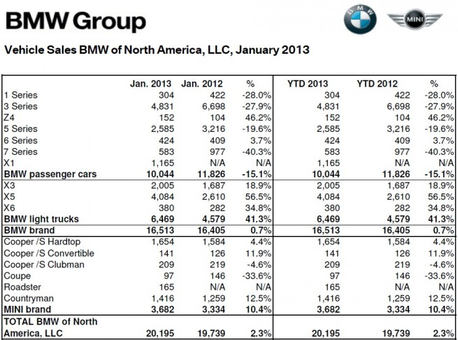BMW-Group-Absatz-USA-Januar-2013