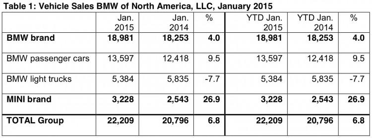 BMW-Group-Absatz-USA-Januar-2015-Verkaufszahlen